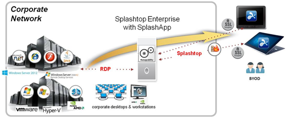 GRAPHIC SHOWING HOW SPALSHTOP ENTERPRISE WORKS
